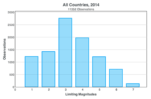 histogram of limiting manitudes for all countries