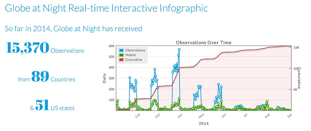 Interactive Infographic Page screen capture